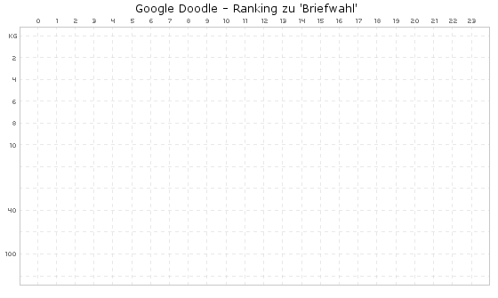 Briefwahl Google Doodle - Ranking