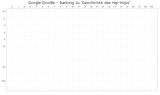 geschichte des hip hops google doodle schnurpsel. Black Bedroom Furniture Sets. Home Design Ideas