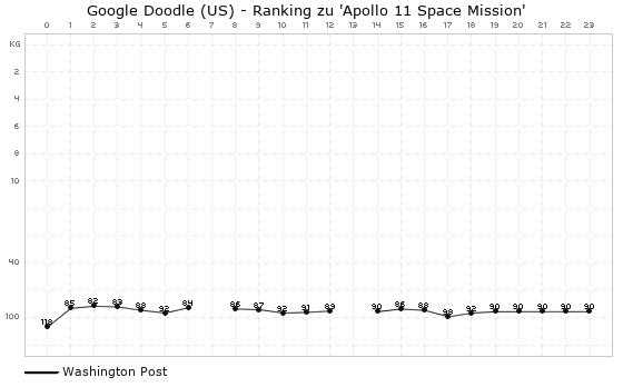 apollo 11 space mission google - photo #25