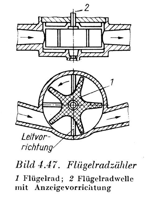 Flügelradzähler