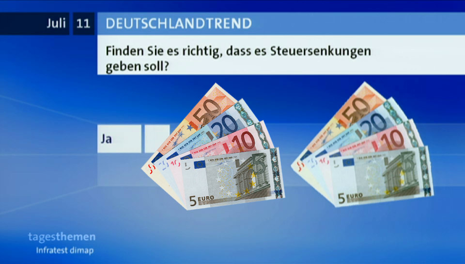 Deutschlandtrend Steuersenkungen Euroscheine