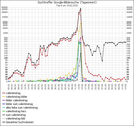 Valentinstag 2015 – Zugriffs-Chart (14.02.2015)