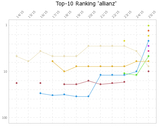 Bidox-Ranking: allianz KW 25/2015