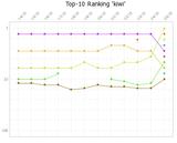 Bidox-Ranking: kiwi KW 25/2015