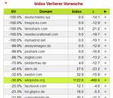 bidox-Verlierer KW 25/2015: wikipedia.org