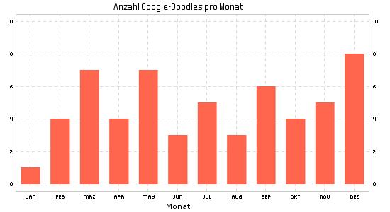 Google Doodle im Jahr 2015 nach Monaten