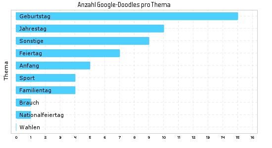 Google Doodle im Jahr 2015 nach Themen
