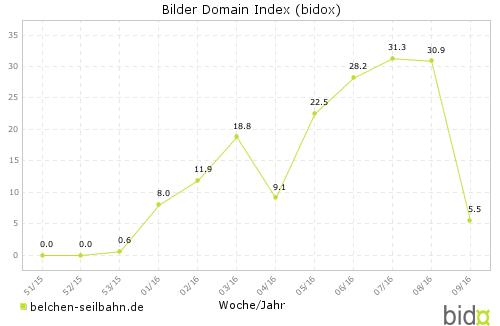 Bidox 2016/09: belchen-seilbahn.de
