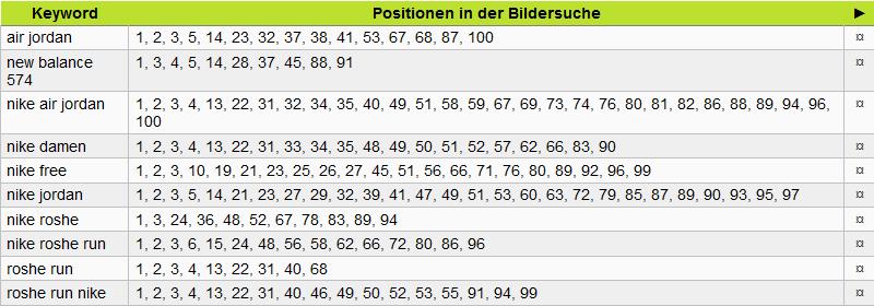 Bidox 2016/09: gera-ident.de (Rankings Platz 1)