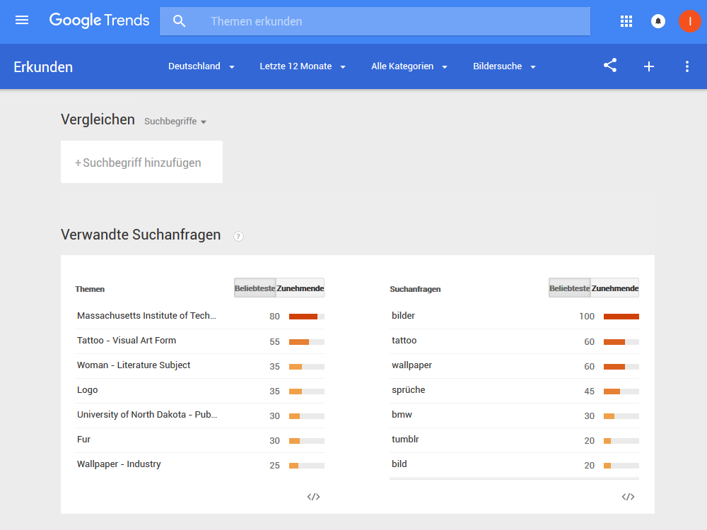 Google-Trends am 4. April 2016 - DE, 12 Monate, Bildersuche