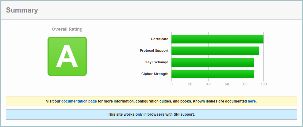 SSL-Labs Rating A