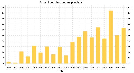 Google-Doodle über die Jahre (1998-2016)