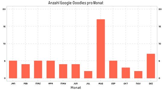 Google Doodle im Jahr 2016 nach Monaten