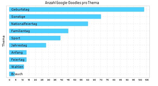 Google Doodle im Jahr 2016 nach Themen (global)