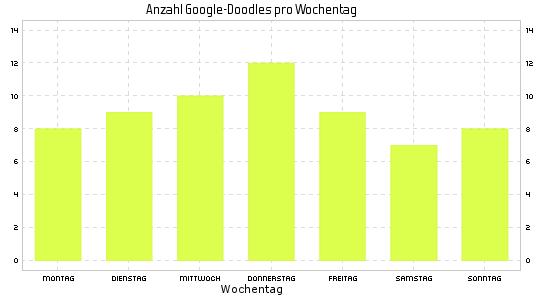 Google Doodle im Jahr 2016 nach Wochentagen