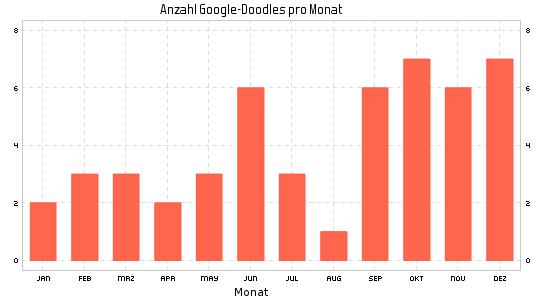 Google Doodle im Jahr 2017 nach Monaten