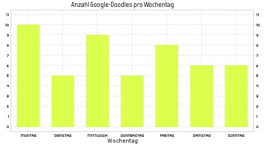 Google Doodle im Jahr 2017 nach Wochentagen