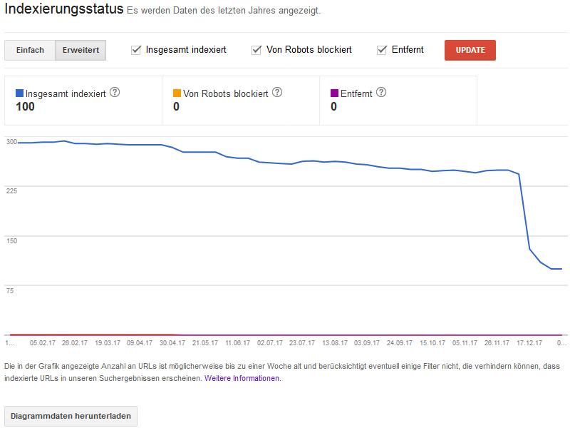 GSC – Indexierungsstatus