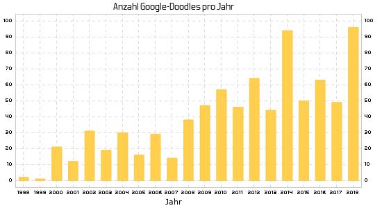 Google-Doodle über die Jahre (1998-2018)