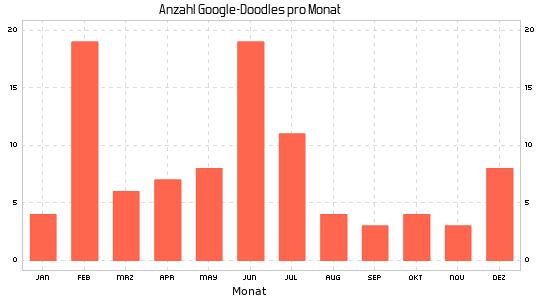 Google Doodle im Jahr 2018 nach Monaten