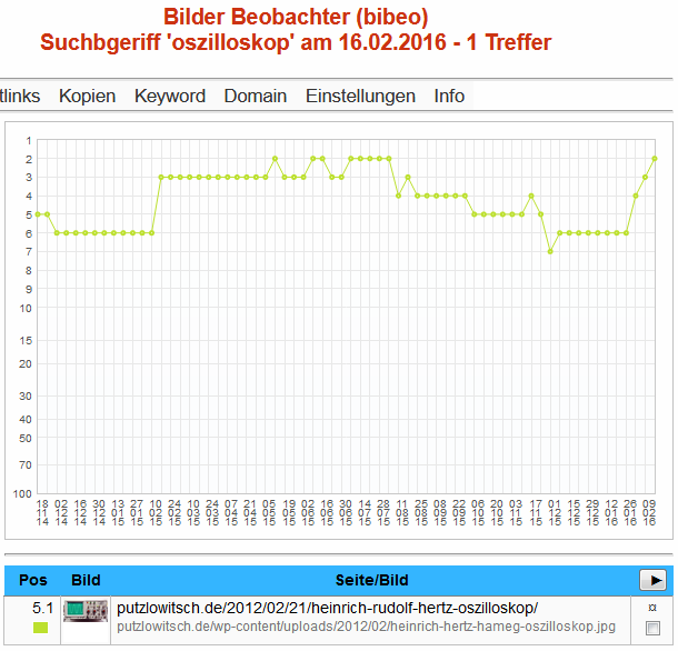 Bibeo-Ranking für Oszilloskop am 16.02.2016