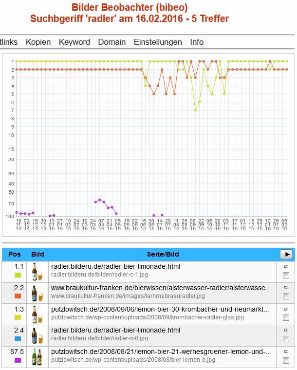 Bibeo-Ranking für Radler 16.02.2016