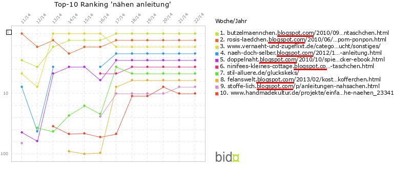 BiDoX 22/2014 -Ranking: nähen anleitung