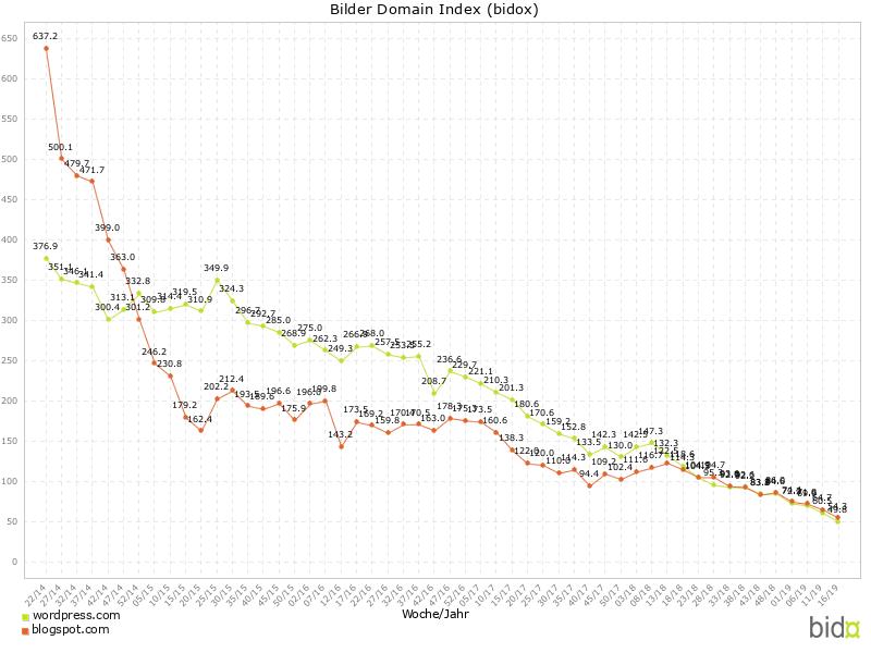 BiDoX – Abstieg der Bloghoster (5 Jahre)