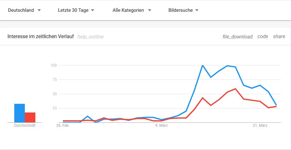 Klopapier: Google-Trends (Bildersuche)