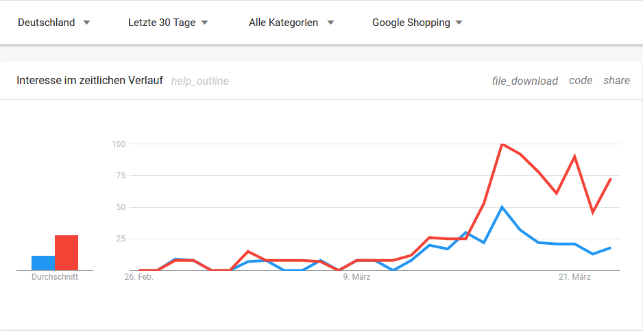 Toilettenpapier: Google-Trends (Shopping)
