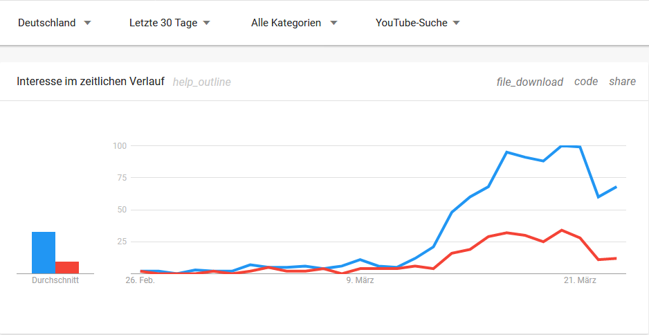 Klopapier: Google-Trends (YouTube)