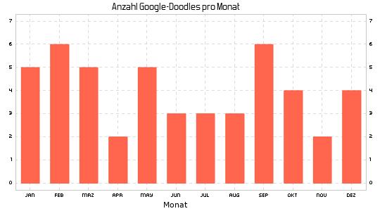 Google Doodle im Jahr 2020 nach Monaten