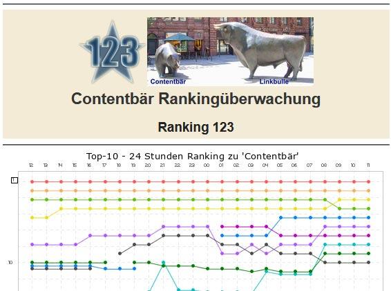 Contentbär Ranking-123